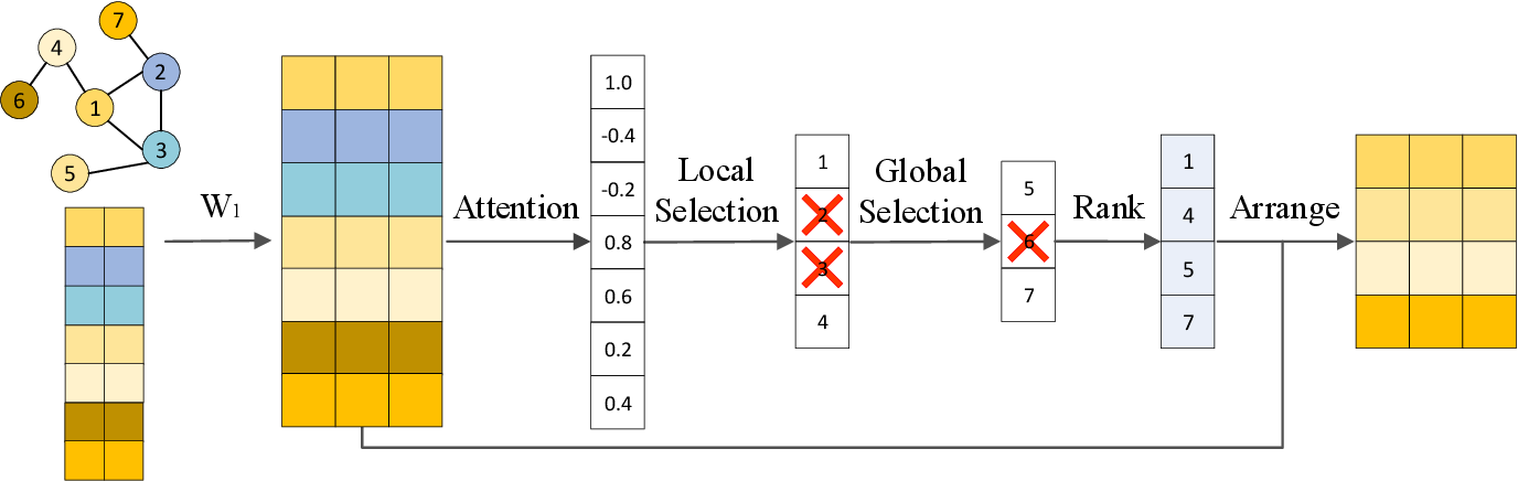 Figure 3 for Node2Seq: Towards Trainable Convolutions in Graph Neural Networks