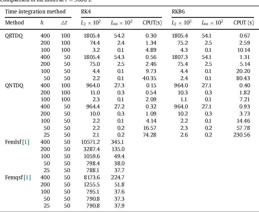 Quartic and quintic B-spline methods for advection-diffusion