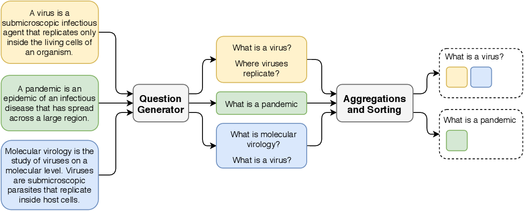 Figure 3 for Can questions summarize a corpus? Using question generation for characterizing COVID-19 research