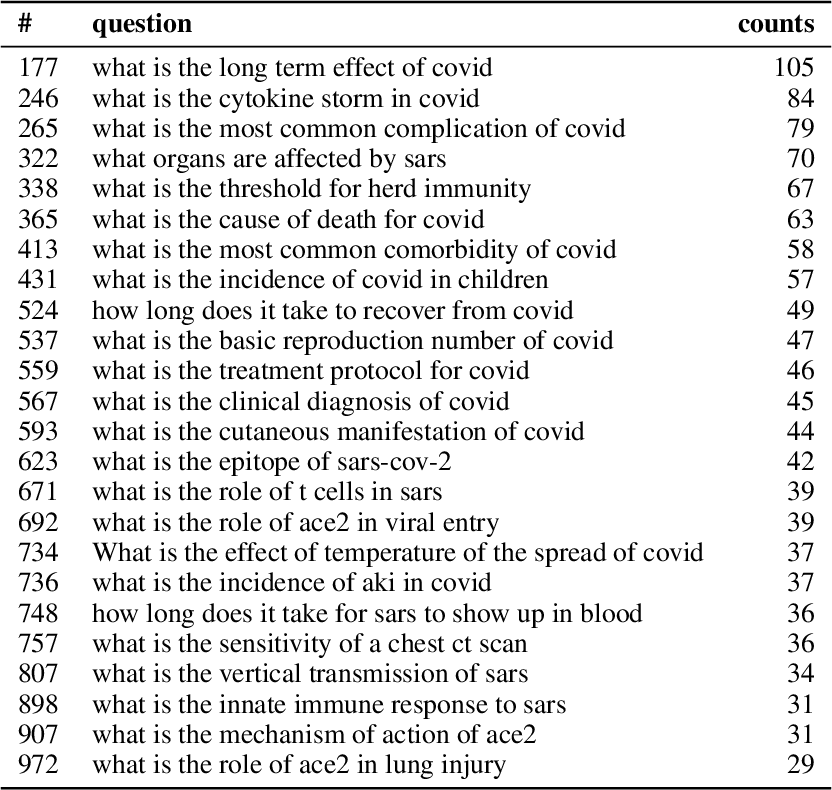 Figure 4 for Can questions summarize a corpus? Using question generation for characterizing COVID-19 research