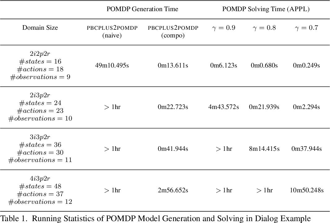 Figure 2 for Bridging Commonsense Reasoning and Probabilistic Planning via a Probabilistic Action Language