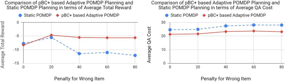 Figure 3 for Bridging Commonsense Reasoning and Probabilistic Planning via a Probabilistic Action Language