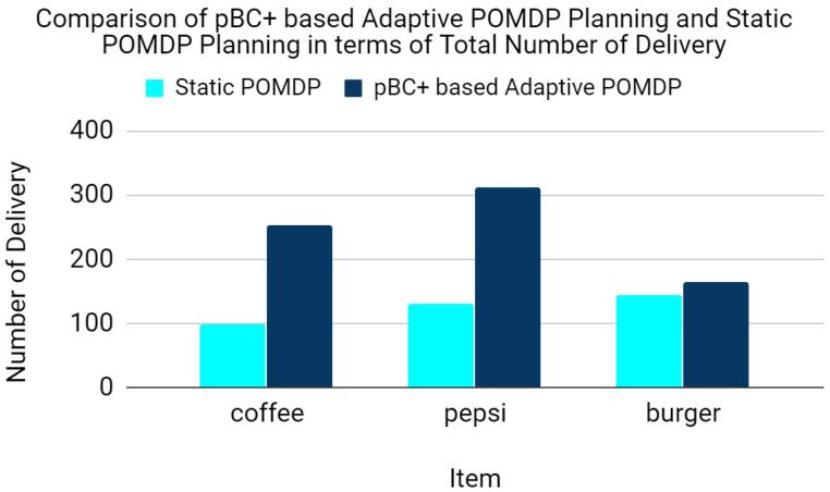 Figure 4 for Bridging Commonsense Reasoning and Probabilistic Planning via a Probabilistic Action Language