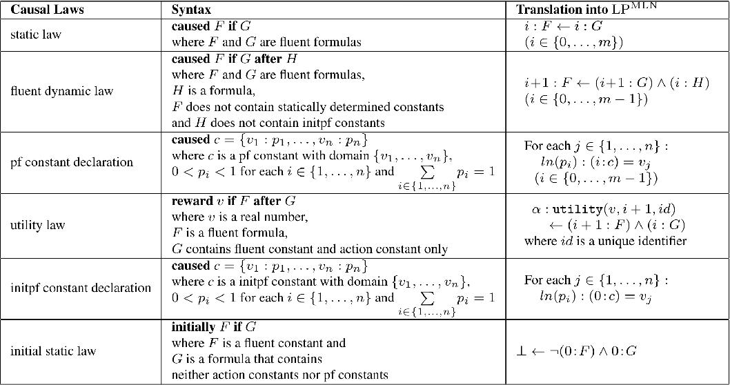 Figure 1 for Bridging Commonsense Reasoning and Probabilistic Planning via a Probabilistic Action Language