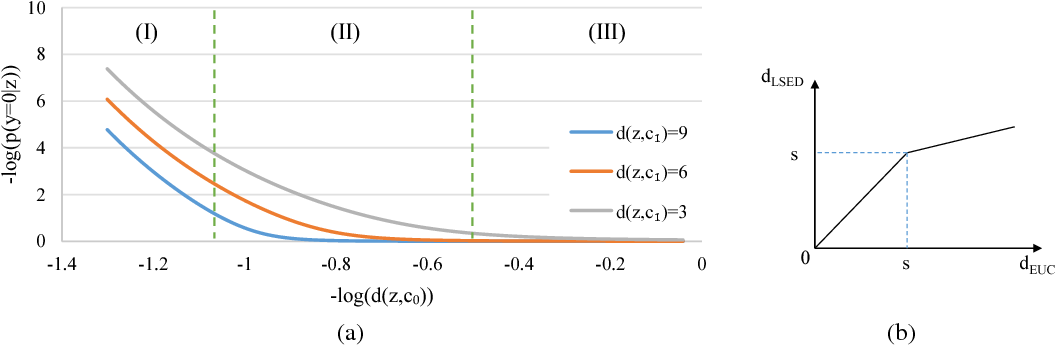 Figure 2 for Tackling Early Sparse Gradients in Softmax Activation Using Leaky Squared Euclidean Distance