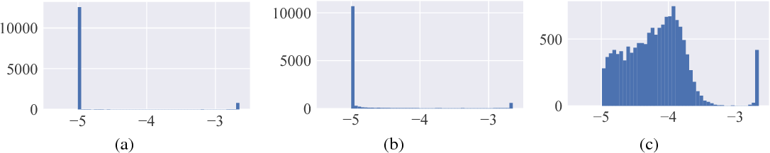 Figure 3 for Tackling Early Sparse Gradients in Softmax Activation Using Leaky Squared Euclidean Distance