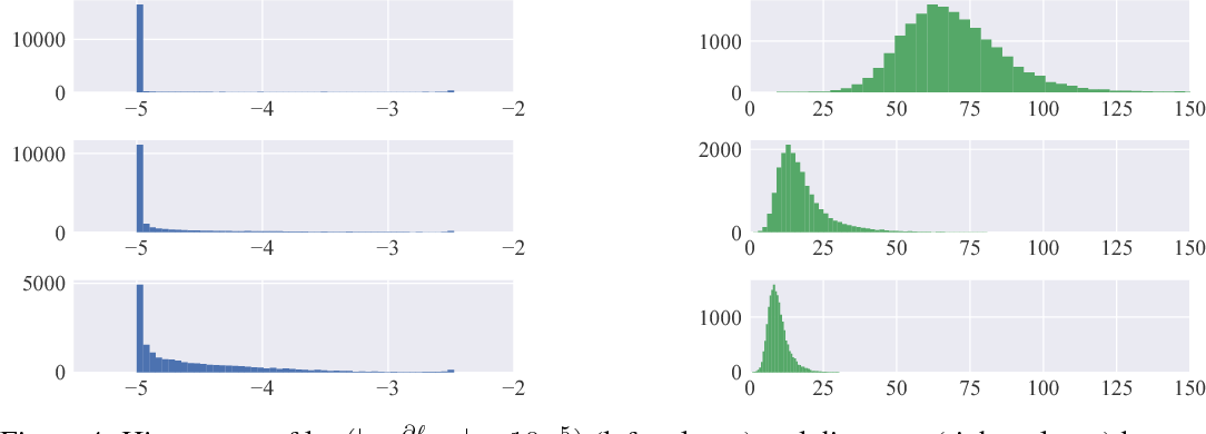Figure 4 for Tackling Early Sparse Gradients in Softmax Activation Using Leaky Squared Euclidean Distance