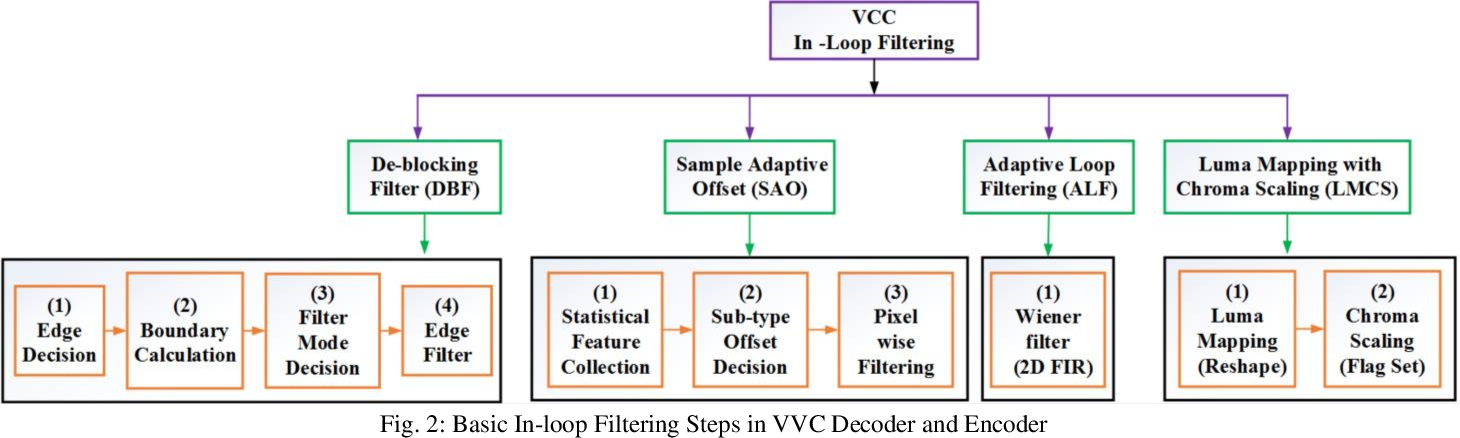 Figure 2 for Gated Fusion Network for SAO Filter and Inter Frame Prediction in Versatile Video Coding