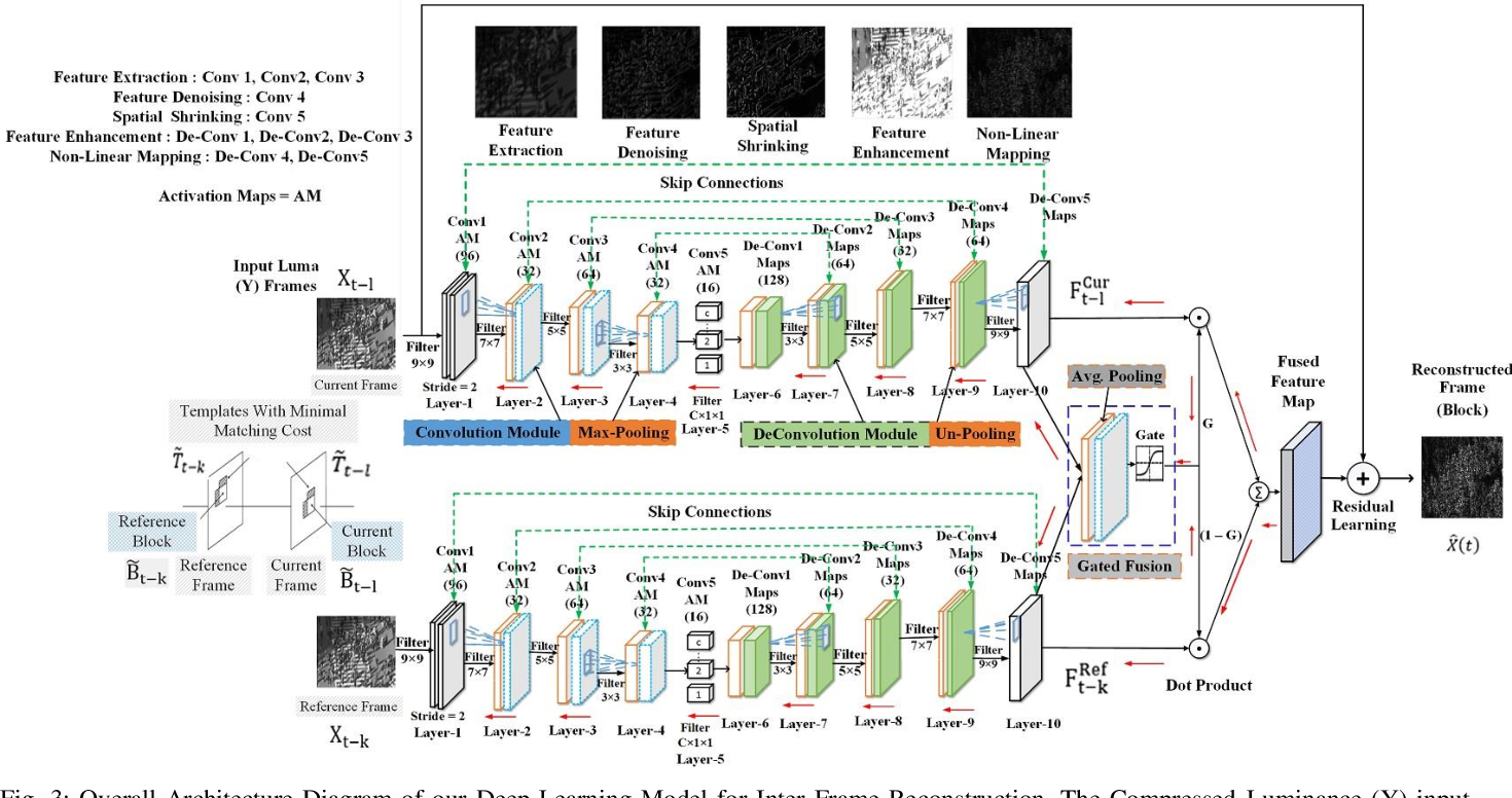 Figure 3 for Gated Fusion Network for SAO Filter and Inter Frame Prediction in Versatile Video Coding