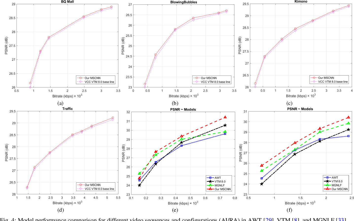 Figure 4 for Gated Fusion Network for SAO Filter and Inter Frame Prediction in Versatile Video Coding
