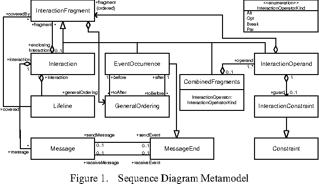 Figure 1 from a case analysis of ieee 80211 csmaca protocol via sequence diagram metamodel ccuart Images