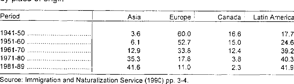 Table I.- National origin composition of immigrant flow: Percent of immigrants by place of origin