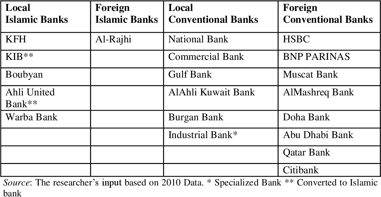 PDF] Exploring service quality in the Islamic banking