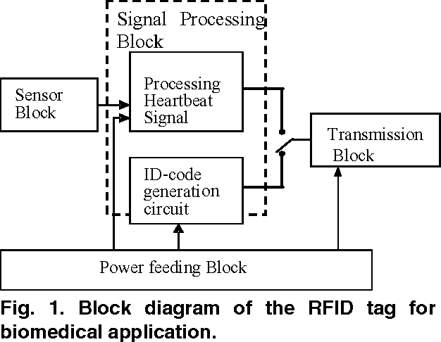block diagram of the rfid tag for biomedical application