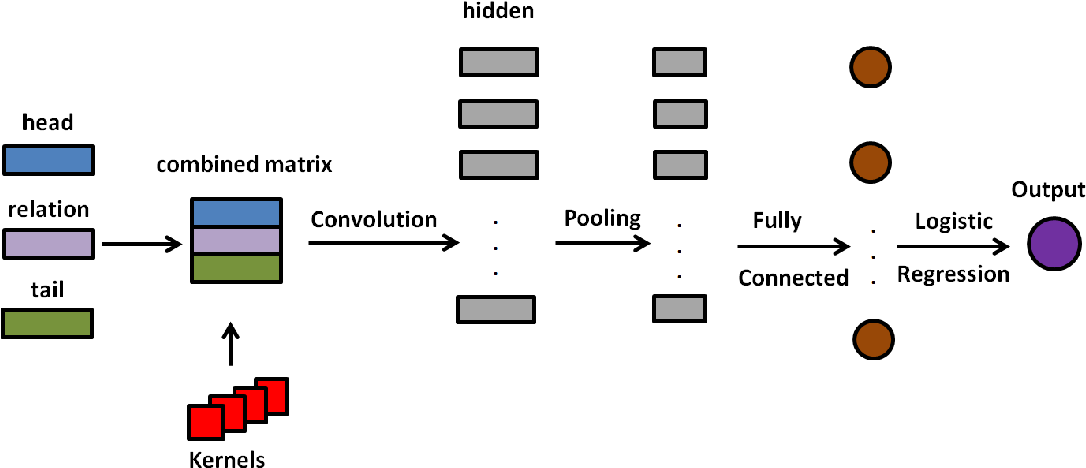 Figure 2 for Convolutional Neural Knowledge Graph Learning