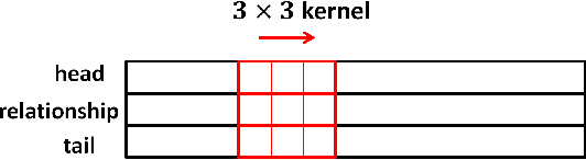 Figure 4 for Convolutional Neural Knowledge Graph Learning
