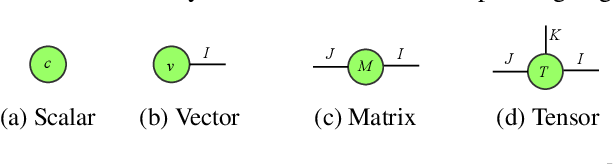 Figure 1 for Convolutional Tensor-Train LSTM for Spatio-temporal Learning