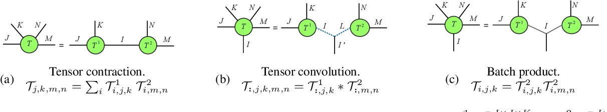Figure 3 for Convolutional Tensor-Train LSTM for Spatio-temporal Learning