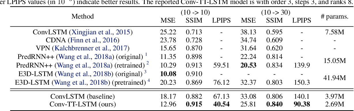 Figure 2 for Convolutional Tensor-Train LSTM for Spatio-temporal Learning