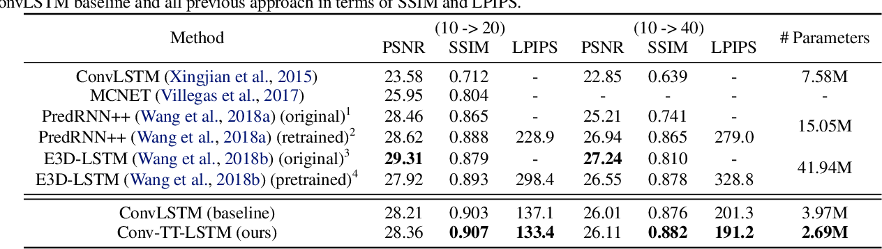 Figure 4 for Convolutional Tensor-Train LSTM for Spatio-temporal Learning