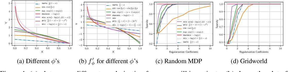 Figure 4 for A Unified Framework for Regularized Reinforcement Learning