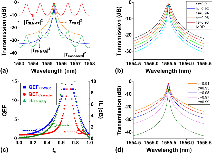Micro Ring Resonator Quality Factor Enhancement Via An Integrated