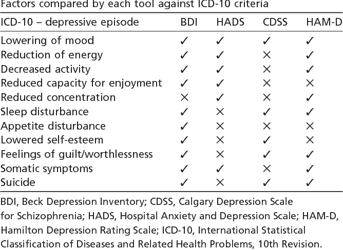 Table 2 Factors compared by each tool against ICD-10 criteria ICD-10 – depressive episode BDI HADS CDSS HAM-D