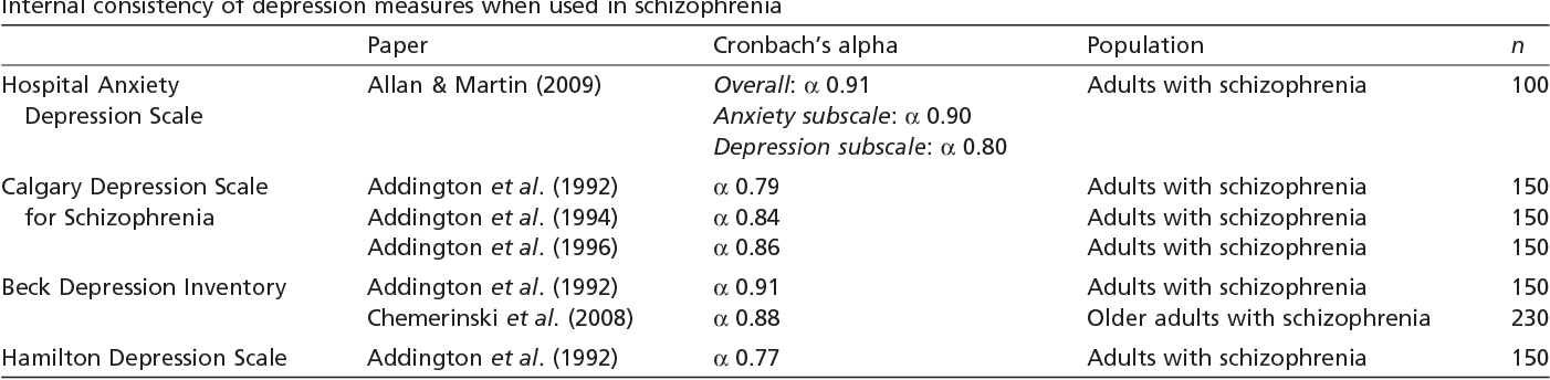 Table 4 Internal consistency of depression measures when used in schizophrenia Paper Cronbach's alpha Population n Hospital Anxiety