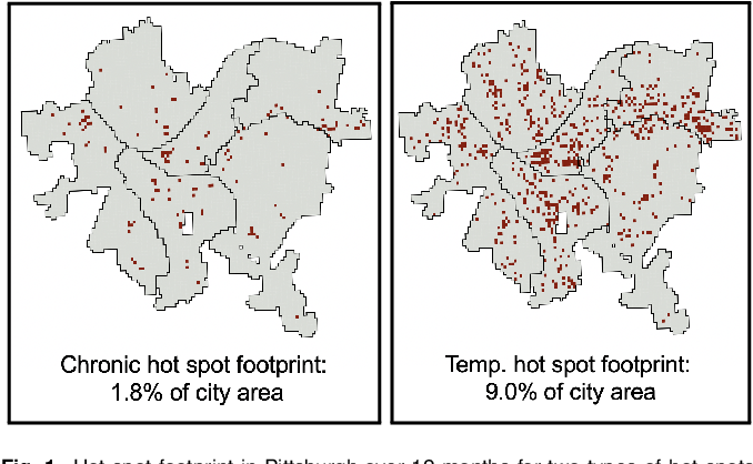 Figure 1 for Policing Chronic and Temporary Hot Spots of Violent Crime: A Controlled Field Experiment