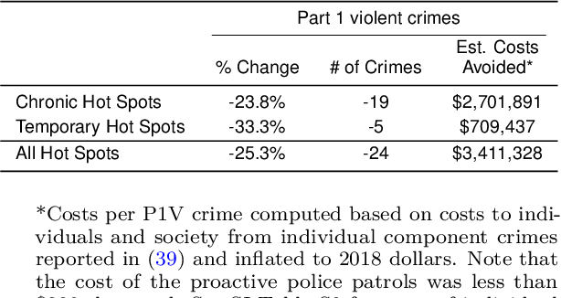 Figure 2 for Policing Chronic and Temporary Hot Spots of Violent Crime: A Controlled Field Experiment