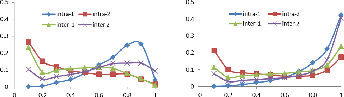 Figure 3 for Learn to Evaluate Image Perceptual Quality Blindly from Statistics of Self-similarity