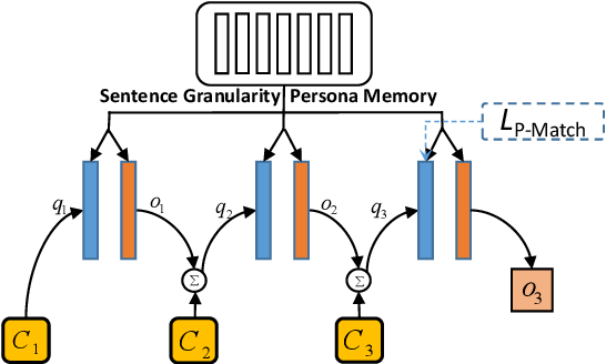Figure 3 for A Neural Topical Expansion Framework for Unstructured Persona-oriented Dialogue Generation