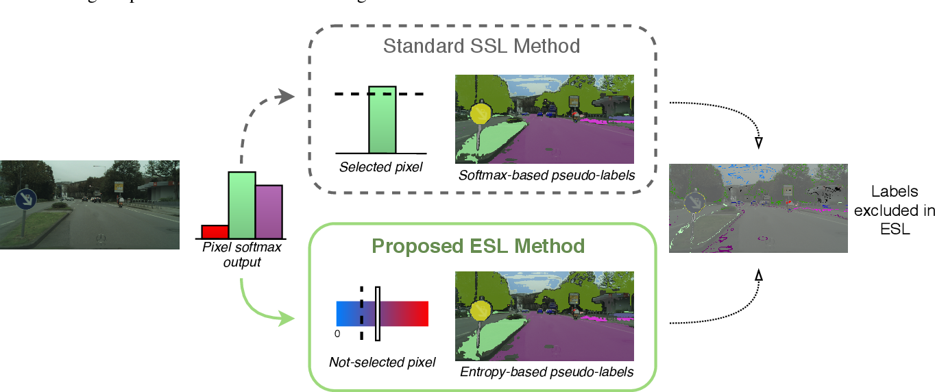 Figure 1 for ESL: Entropy-guided Self-supervised Learning for Domain Adaptation in Semantic Segmentation