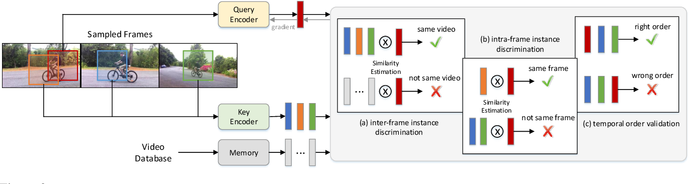 Figure 3 for SeCo: Exploring Sequence Supervision for Unsupervised Representation Learning