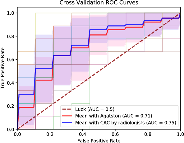 Figure 3 for Hybrid deep neural networks for all-cause Mortality Prediction from LDCT Images