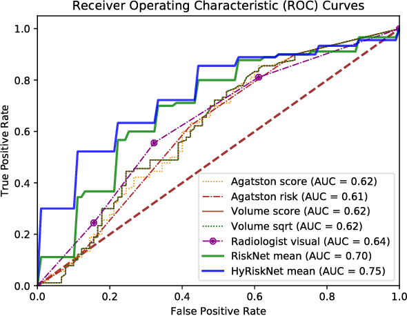 Figure 4 for Hybrid deep neural networks for all-cause Mortality Prediction from LDCT Images