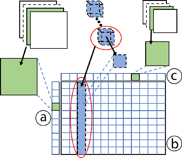 Figure 2 for CNNComparator: Comparative Analytics of Convolutional Neural Networks