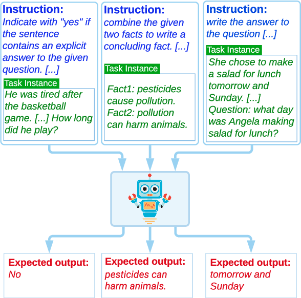 Figure 1 for Natural Instructions: Benchmarking Generalization to New Tasks from Natural Language Instructions
