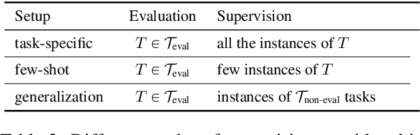 Figure 4 for Natural Instructions: Benchmarking Generalization to New Tasks from Natural Language Instructions