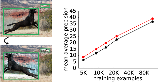 Figure 1 for Learning Data Augmentation Strategies for Object Detection