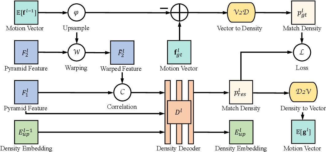 Figure 3 for Hierarchical Discrete Distribution Decomposition for Match Density Estimation