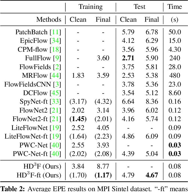 Figure 4 for Hierarchical Discrete Distribution Decomposition for Match Density Estimation