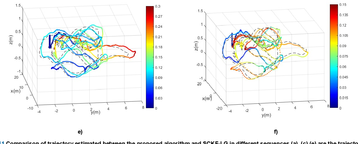 Figure 3 for Invariant Cubature Kalman Filter for Monocular Visual Inertial Odometry with Line Features