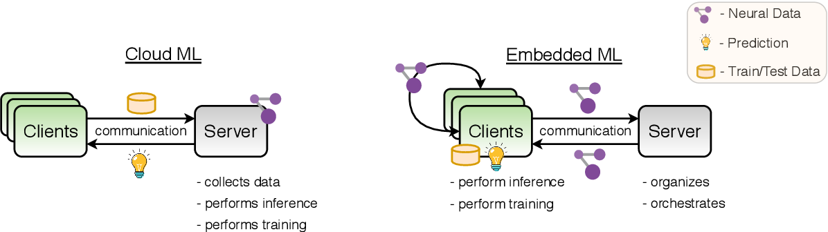 Figure 1 for Trends and Advancements in Deep Neural Network Communication
