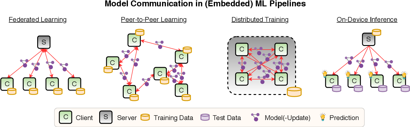 Figure 3 for Trends and Advancements in Deep Neural Network Communication
