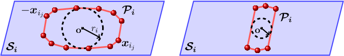 Figure 1 for Approximate Subspace-Sparse Recovery with Corrupted Data via Constrained $\ell_1$-Minimization