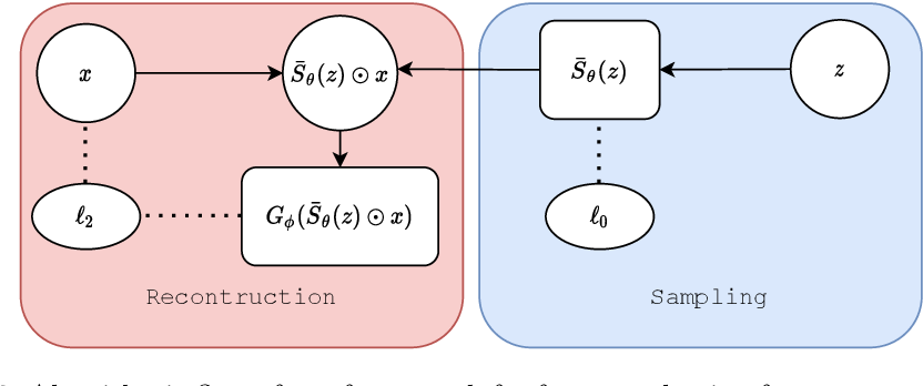 Figure 3 for Differentiable Feature Selection, a Reparameterization Approach