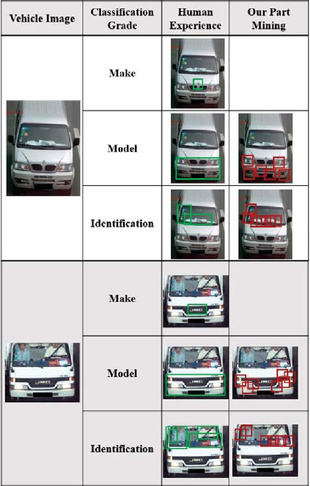 Figure 1 for Part-based Multi-stream Model for Vehicle Searching