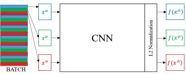 Figure 3 for Part-based Multi-stream Model for Vehicle Searching