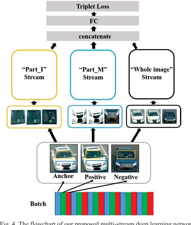 Figure 4 for Part-based Multi-stream Model for Vehicle Searching